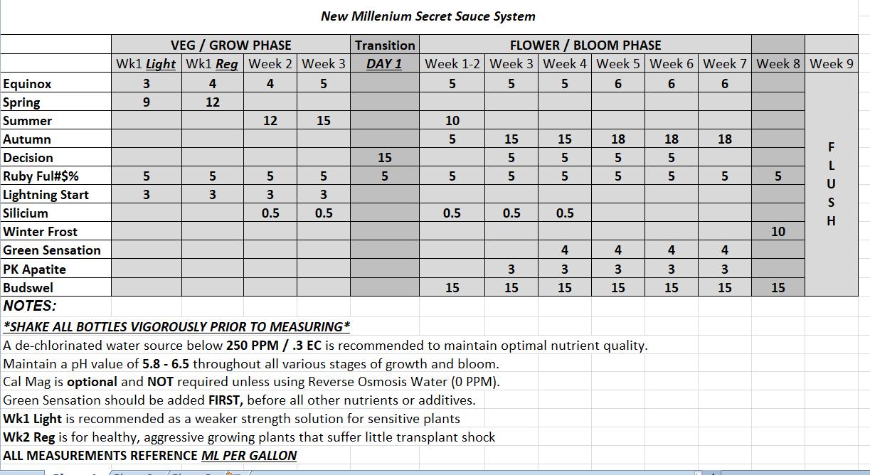 to your target level. Plagron Green Sensation New Millenium Secret Sauce Recipe