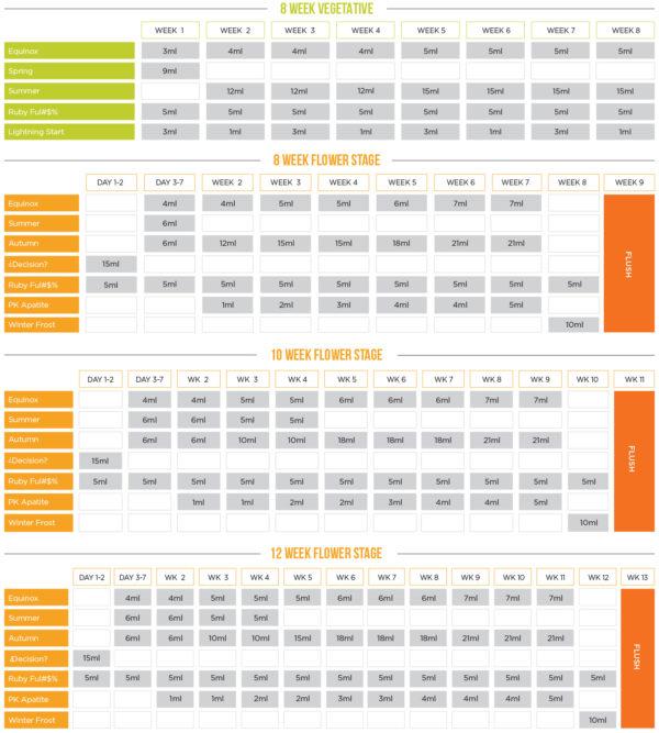 new millennium nutrients feeding chart